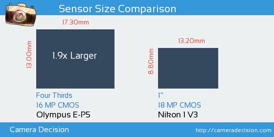 Olympus E-P5 vs Nikon 1 V3 Sensor Size Comparison