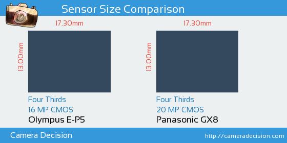 Olympus E-P5 vs Panasonic GX8 Sensor Size Comparison