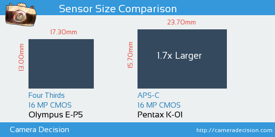 Olympus E-P5 vs Pentax K-01 Sensor Size Comparison