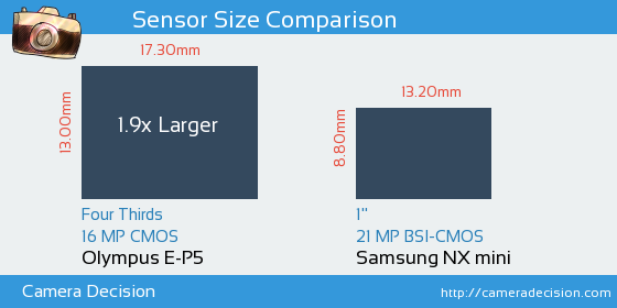 Olympus E-P5 vs Samsung NX mini Sensor Size Comparison