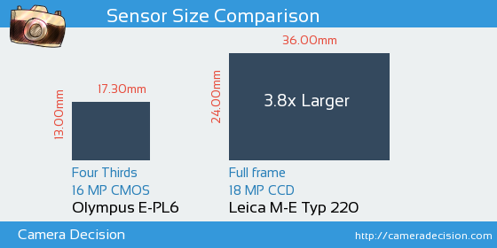 Olympus E-PL6 vs Leica M-E Typ 220 Sensor Size Comparison
