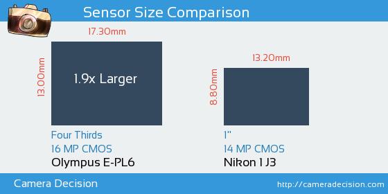 Olympus E-PL6 vs Nikon 1 J3 Sensor Size Comparison