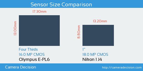 Olympus E-PL6 vs Nikon 1 J4 Sensor Size Comparison