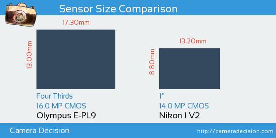 Olympus E-PL9 vs Nikon 1 V2 Sensor Size Comparison