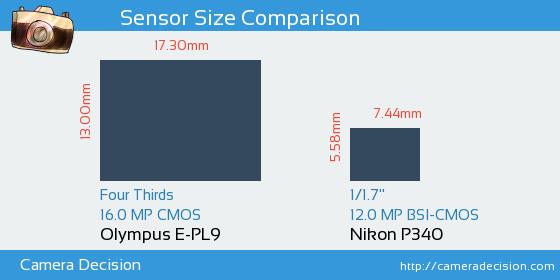 Olympus E-PL9 vs Nikon P340 Sensor Size Comparison