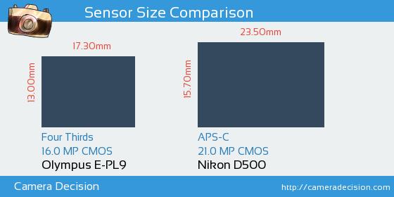 Olympus E-PL9 vs Nikon D500 Sensor Size Comparison