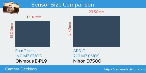 Olympus E-PL9 vs Nikon D7500 Sensor Size Comparison