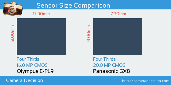 Olympus E-PL9 vs Panasonic GX8 Sensor Size Comparison