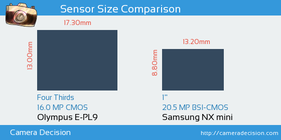 Olympus E-PL9 vs Samsung NX mini Sensor Size Comparison