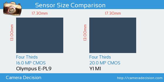 Olympus E-PL9 vs YI M1 Sensor Size Comparison