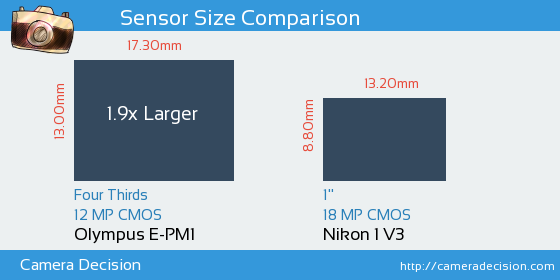 Olympus E-PM1 vs Nikon 1 V3 Sensor Size Comparison