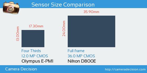 Olympus E-PM1 vs Nikon D800E Sensor Size Comparison