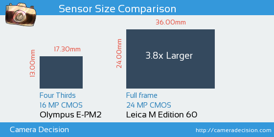 Olympus E-PM2 vs Leica M Edition 60 Sensor Size Comparison