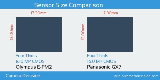 Olympus E-PM2 vs Panasonic GX7 Sensor Size Comparison