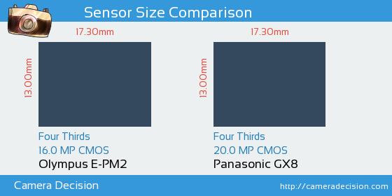 Olympus E-PM2 vs Panasonic GX8 Sensor Size Comparison