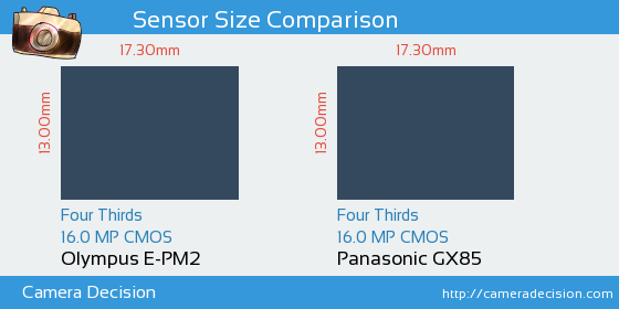 Olympus E-PM2 vs Panasonic GX85 Sensor Size Comparison