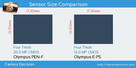 Olympus PEN-F vs Olympus E-P5 Sensor Size Comparison