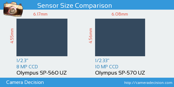Olympus SP-560 UZ vs Olympus SP-570 UZ Sensor Size Comparison