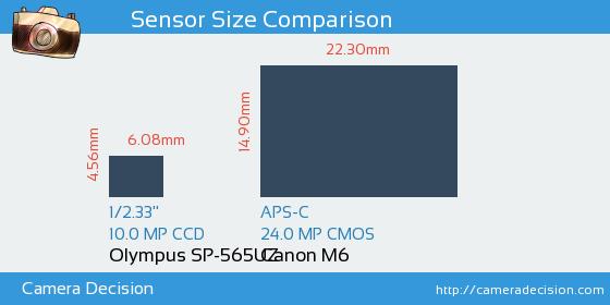 Olympus SP-565UZ vs Canon M6 Sensor Size Comparison