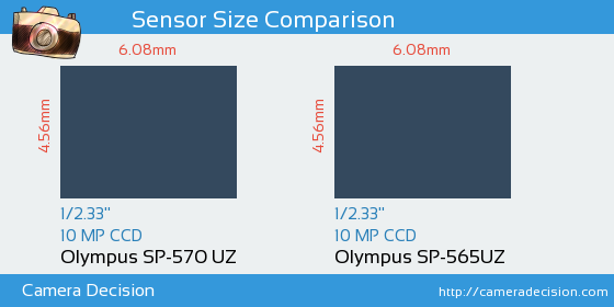 Olympus SP-570 UZ vs Olympus SP-565UZ Sensor Size Comparison