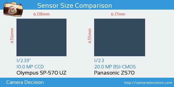 Olympus SP-570 UZ vs Panasonic ZS70 Sensor Size Comparison