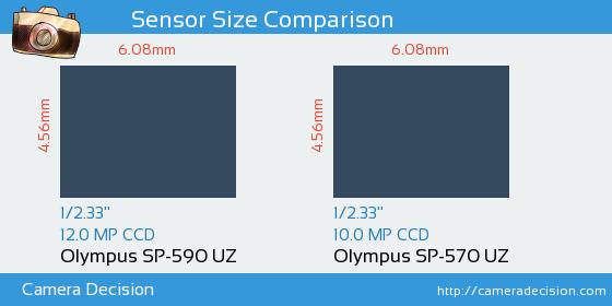 Olympus SP-590 UZ vs Olympus SP-570 UZ Sensor Size Comparison