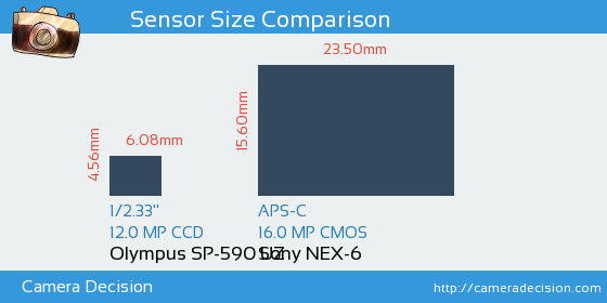 Olympus SP-590 UZ vs Sony NEX-6 Sensor Size Comparison