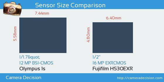 Olympus 1s vs Fujifilm HS30EXR Sensor Size Comparison