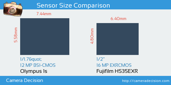 Olympus 1s vs Fujifilm HS35EXR Sensor Size Comparison