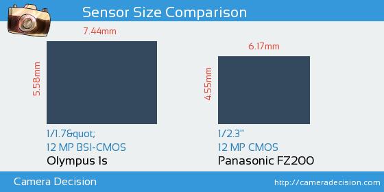 Olympus 1s vs Panasonic FZ200 Sensor Size Comparison