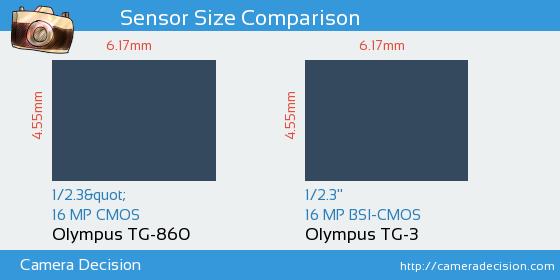 Olympus TG-860 vs Olympus TG-3 Sensor Size Comparison