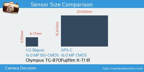 Olympus TG-870 vs Fujifilm X-T1 IR Sensor Size Comparison