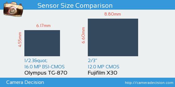 Olympus TG-870 vs Fujifilm X30 Sensor Size Comparison