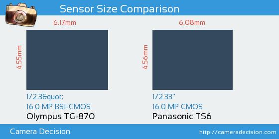 Olympus TG-870 vs Panasonic TS6 Sensor Size Comparison