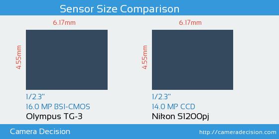 Olympus TG-3 vs Nikon S1200pj Sensor Size Comparison