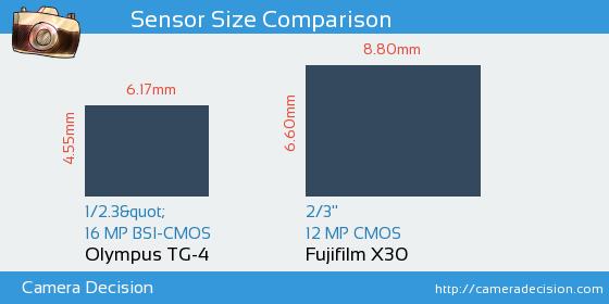 Olympus TG-4 vs Fujifilm X30 Sensor Size Comparison