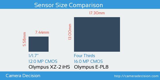 Olympus XZ-2 iHS vs Olympus E-PL8 Sensor Size Comparison