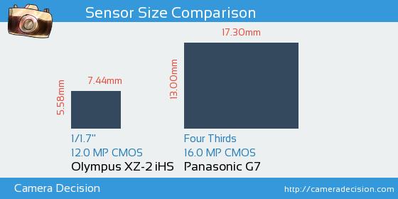 Olympus XZ-2 iHS vs Panasonic G7 Sensor Size Comparison