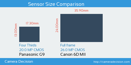 Panasonic G9 vs Canon 6D MII Sensor Size Comparison