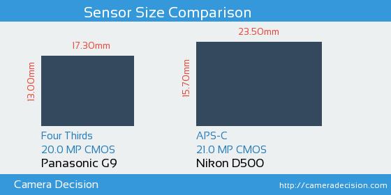 Panasonic G9 vs Nikon D500 Sensor Size Comparison