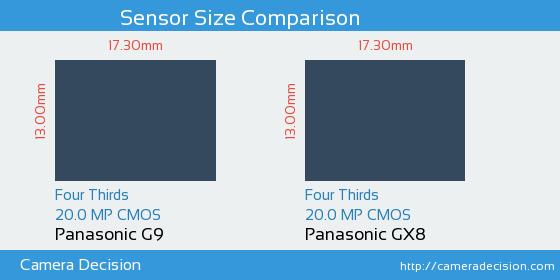 Panasonic G9 vs Panasonic GX8 Sensor Size Comparison