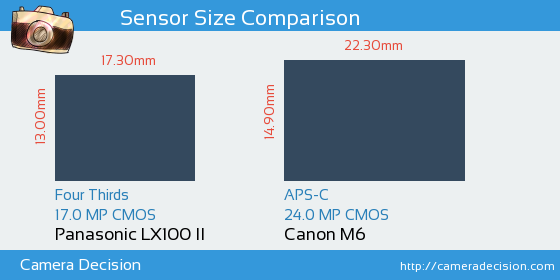 Panasonic LX100 II vs Canon M6 Sensor Size Comparison