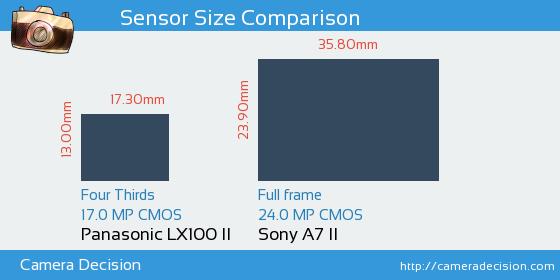 Panasonic LX100 II vs Sony A7 II Sensor Size Comparison