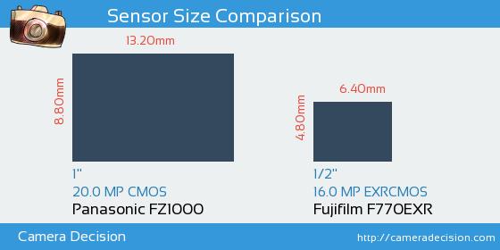 Panasonic FZ1000 vs Fujifilm F770EXR Sensor Size Comparison