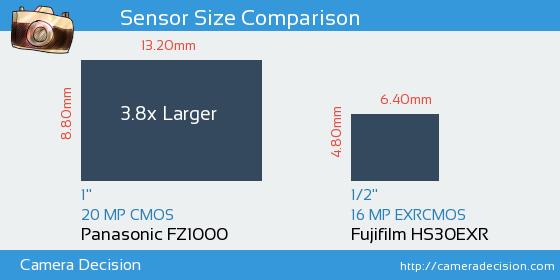 Panasonic FZ1000 vs Fujifilm HS30EXR Sensor Size Comparison
