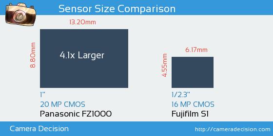 Panasonic FZ1000 vs Fujifilm S1 Sensor Size Comparison