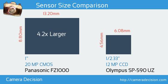 Panasonic FZ1000 vs Olympus SP-590 UZ Sensor Size Comparison
