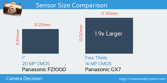 Panasonic FZ1000 vs Panasonic GX7 Sensor Size Comparison