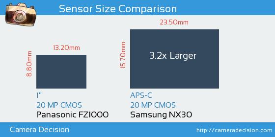 Panasonic FZ1000 vs Samsung NX30 Sensor Size Comparison