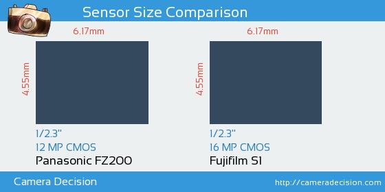 Panasonic FZ200 vs Fujifilm S1 Sensor Size Comparison